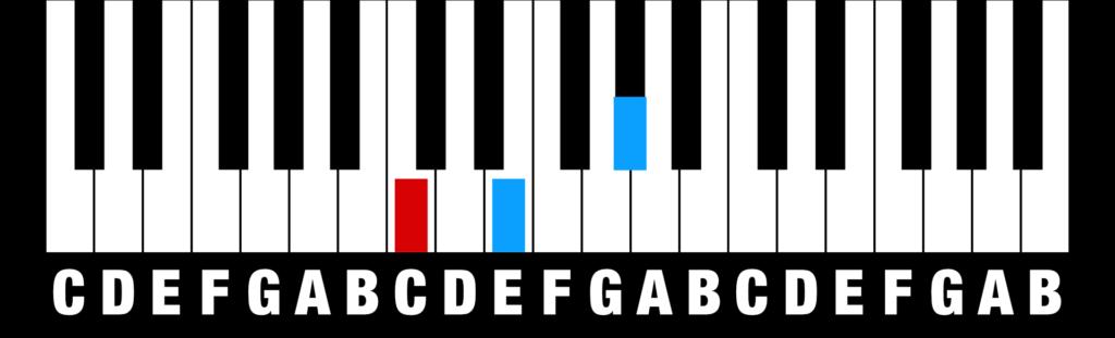 Chords - Augmented Triad