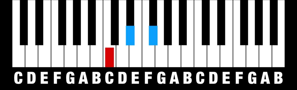 Chords - Diminished Triad