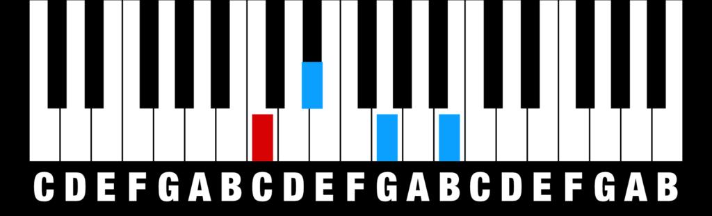 Chords - Minor Major 7th