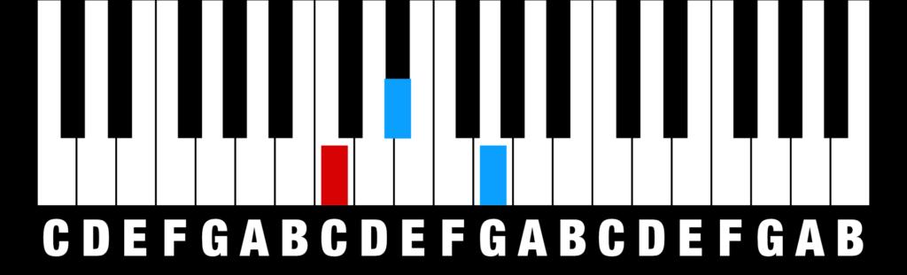 Chords - Minor Triad
