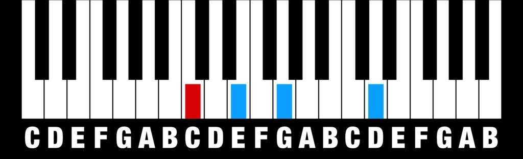 Chords - add 9th