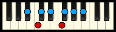 A# or Bb Minor Scale on Piano