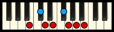 B Minor Scale on Piano