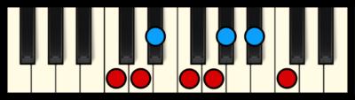 C Aeolian Mode on Piano