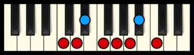 C Dorian Mode on Piano