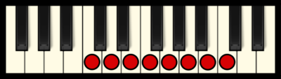 C Ionian Mode