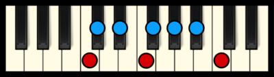C Locrian Mode on Piano