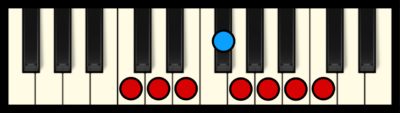 C Lydian Mode on Piano