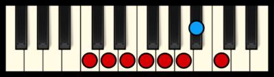 C Mixolydian Mode on Piano