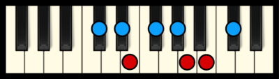 C# or Db Minor Scale on Piano