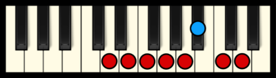 D Minor Scale on Piano