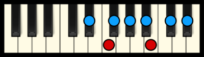 D# or Eb Minor Scale on Piano