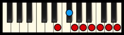 E Minor Scale on Piano