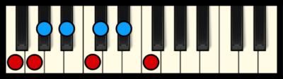 F Minor Scale on Piano