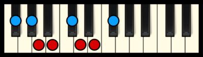 F# or Gb Minor Scale on Piano