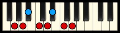 G Minor Scale on Piano
