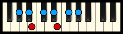 G# or Ab Minor Scale on Piano