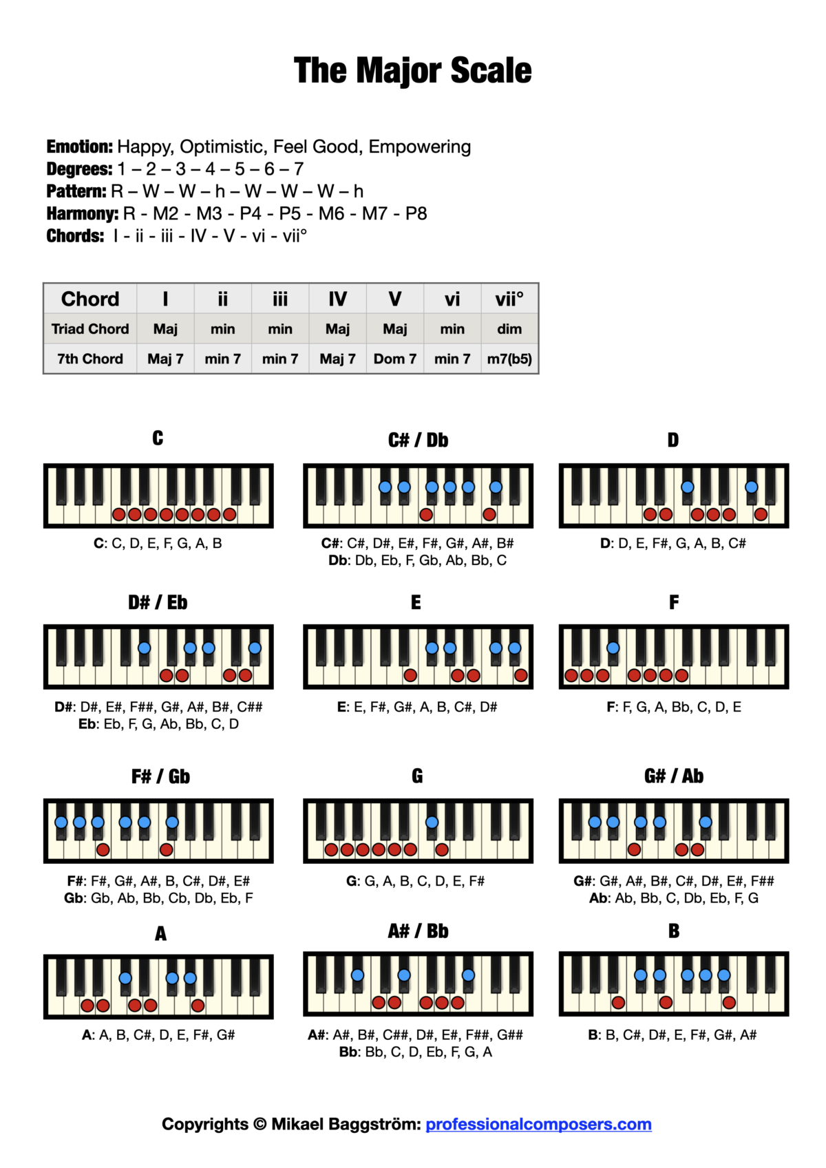 Piano Scale Chart - The Major Scale