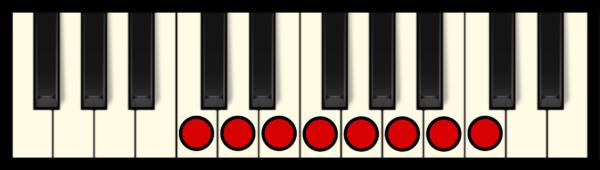 C - Ionian Mode