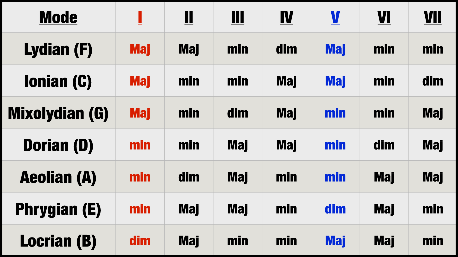 Chord Chart for All 7 Modes (Basic Chords)