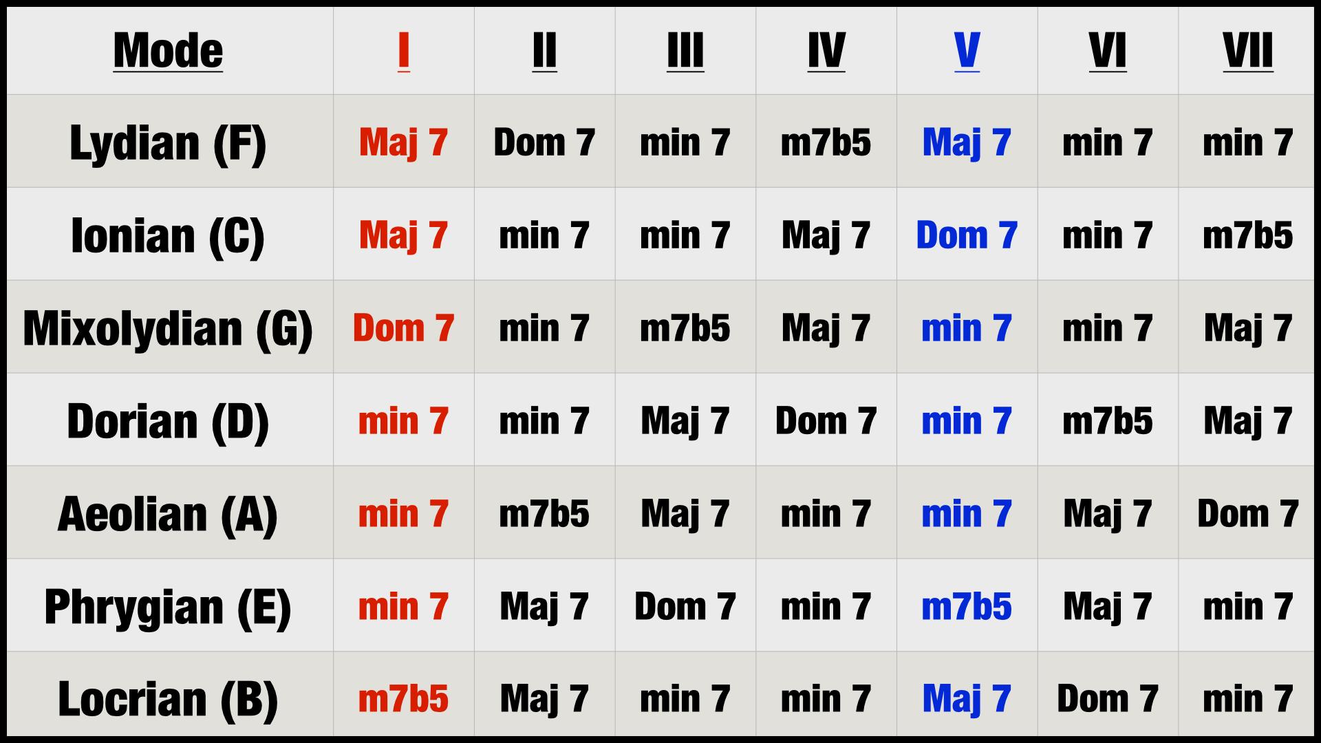 Modes Chord Chart (7th Chords)