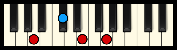 A7 Chord on Piano