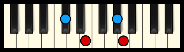 A Maj 7 Chord on Piano (1st inversion)