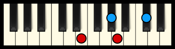 A Maj 7 Chord on Piano (2nd inversion)