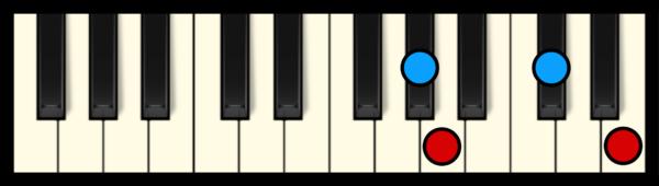 A Maj 7 Chord on Piano (3rd inversion)