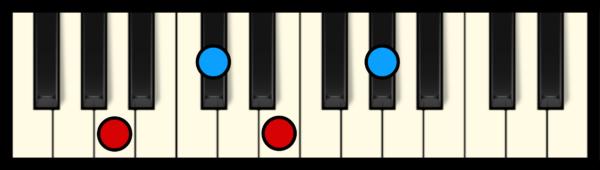 A Maj 7 Chord on Piano