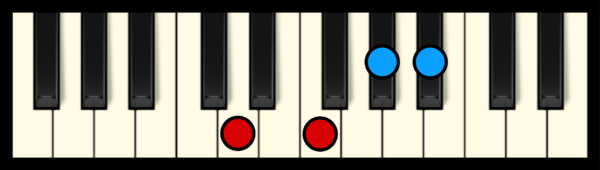 A#7 Chord on Piano (first inversion)