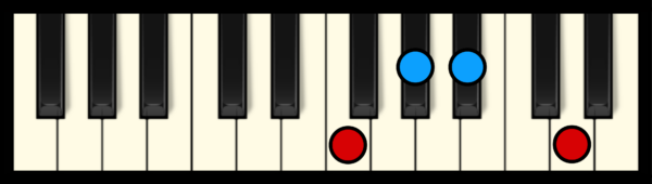 A#7 Chord on Piano (2nd inversion)