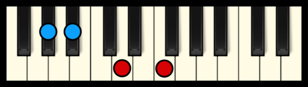A#7 Chord on Piano (3rd inversion)