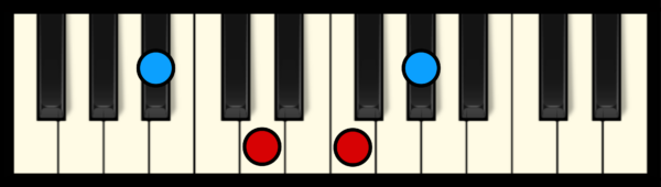 A#7 Chord on Piano