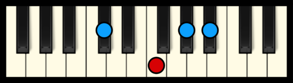 A# min 7 Chord on Piano (1st inversion)