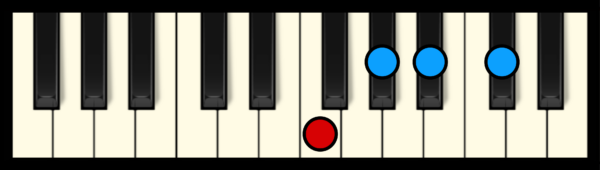 A# min 7 Chord on Piano (2nd inversion)