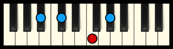 A# min 7 Chord on Piano