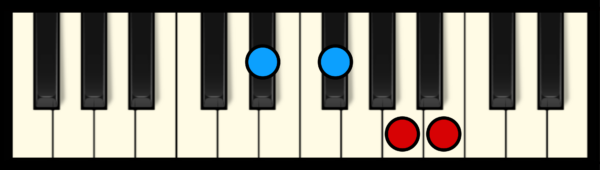 B7 Chord on Piano (first inversion)