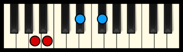 B7 Chord on Piano (3rd inversion)