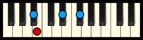 B Maj 7 Chord on Piano (3rd inversion)