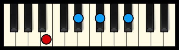 B Maj 7 Chord on Piano