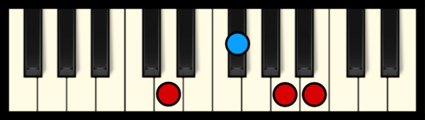B min 7 Chord on Piano (1st inversion)