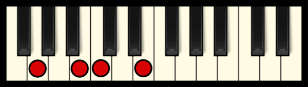 CM7 Chord on Piano (2nd inversion)