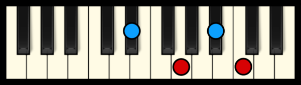 C min 7 Chord on Piano (1st inversion)
