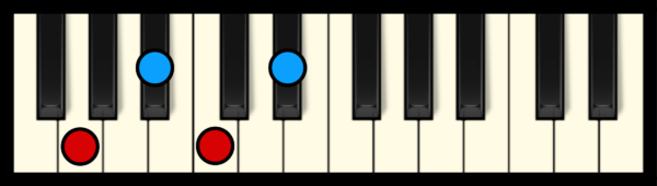 C min 7 Chord on Piano (2nd inversion)