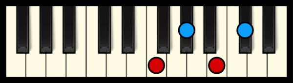 C#7 or Db7 Chord on Piano (1st inversion)