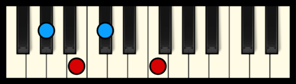 C#7 or Db7 Chord on Piano (2nd inversion)