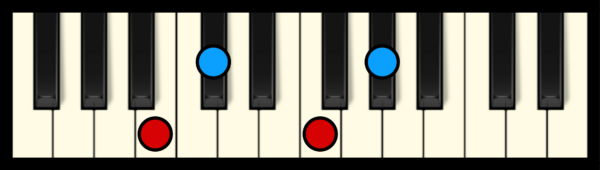 C#7 or Db7 Chord on Piano (3rd inversion)