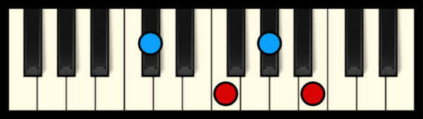 C#7 or Db7 Chord on Piano