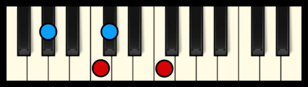 C#maj7 Chord on Piano (2nd inversion)